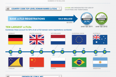 Domain Name Industry Brief, Q3 2012 Infographic