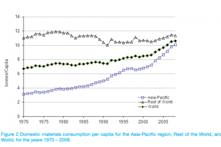 Domestic materials consumption per capita for the Asia-Pacific region, Rest of the World, and World, for the years 1970 – 2008. Infographic