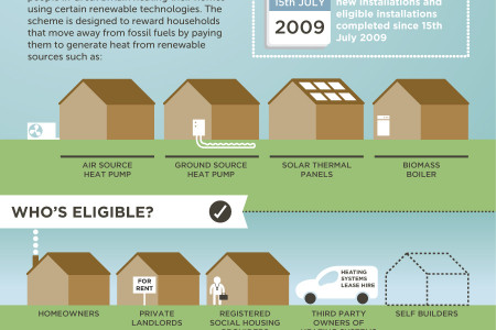 Domestic Renewable Heat Incentive Explained Infographic