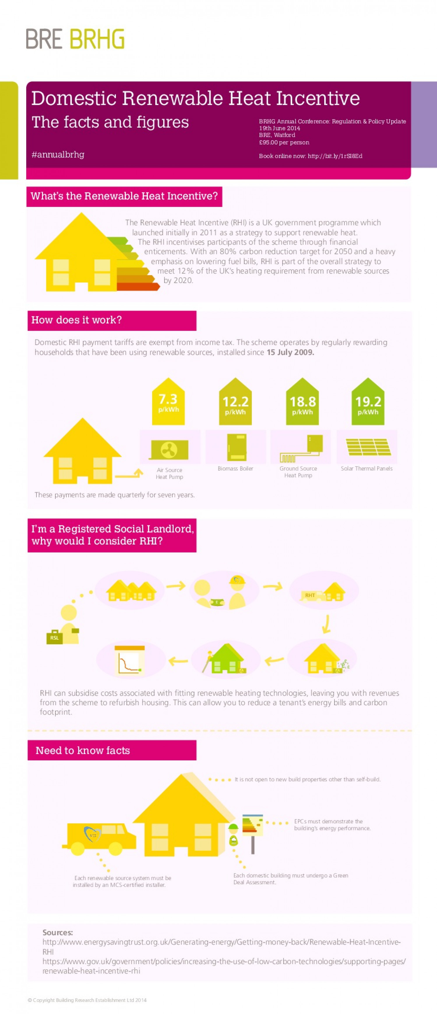 Domestic Renewable Heat Incentive: The Facts and Figures Infographic