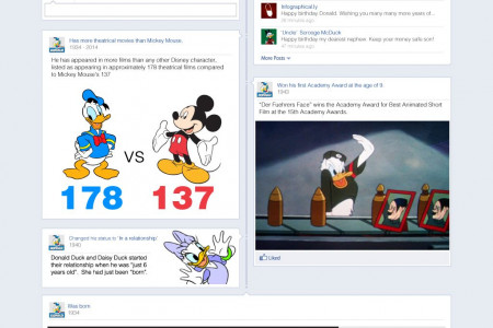 Donald Duck Turns 80 Infographic