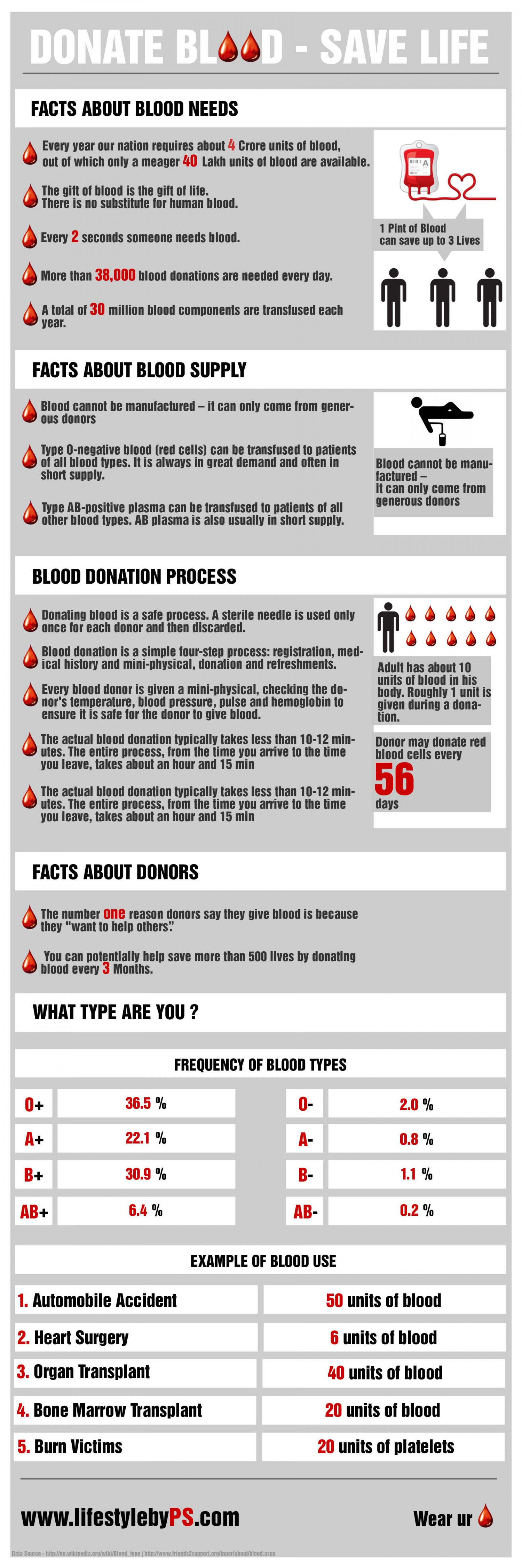 DONATE BLOOD - SAVE LIFE Infographic