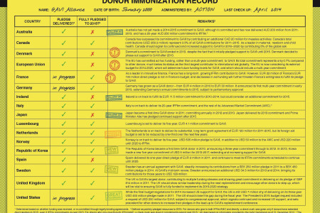 Donor Immunization Record -- April Check Up Infographic