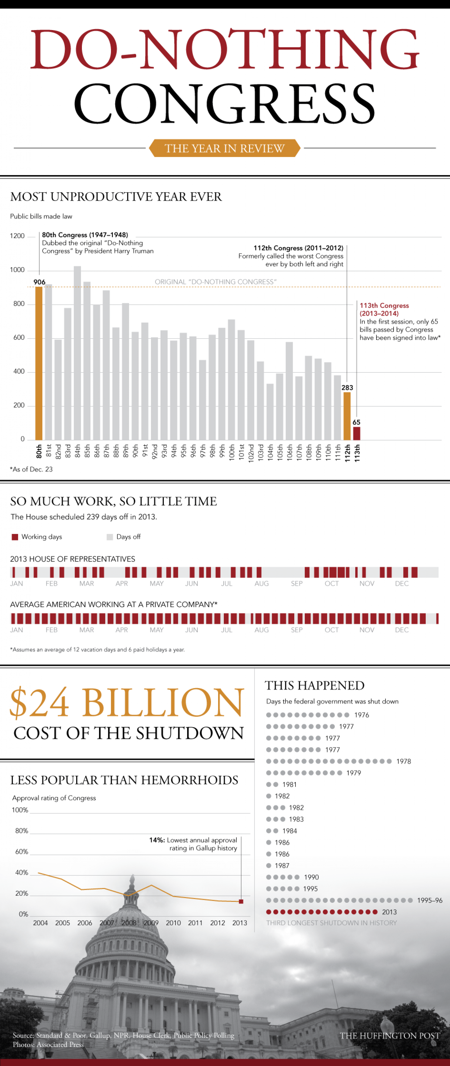 Do-Nothing Congress Infographic