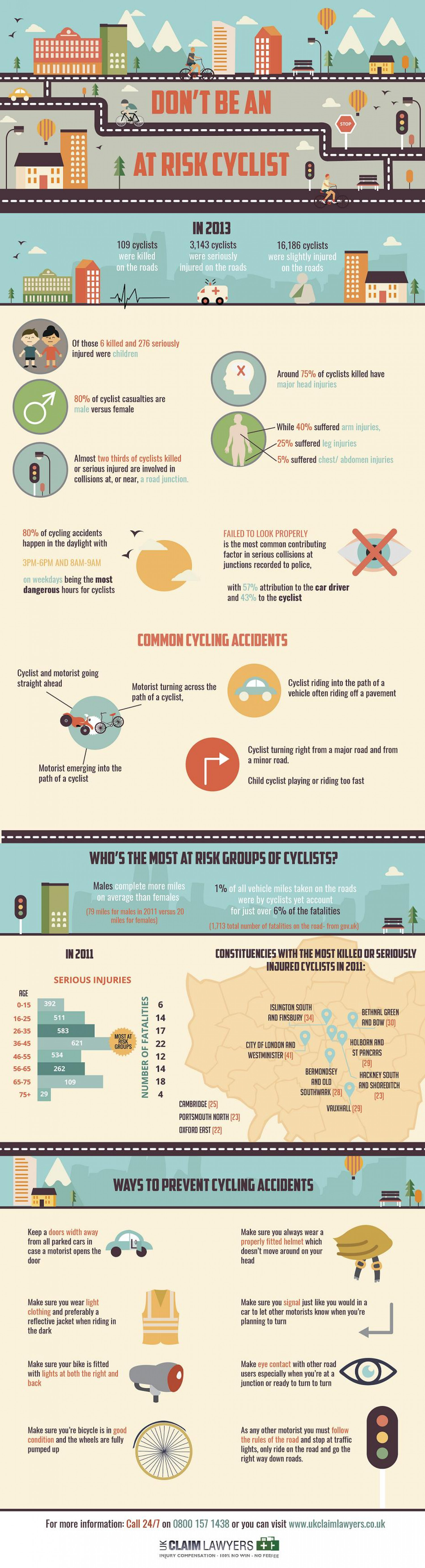 Don't be an at risk cyclist Infographic