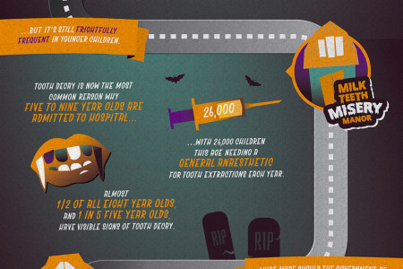 Don't Be Haunted by Children's Tooth Decay This Halloween  Infographic