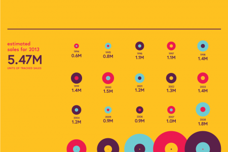 Don't call it a comback! Infographic