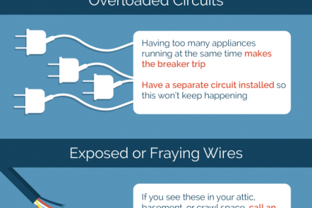 Don't Do It Yourself: Household Electrical Repairs Infographic