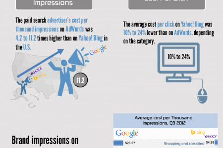 Don't Ignore Yahoo! Bing for PPC Infographic