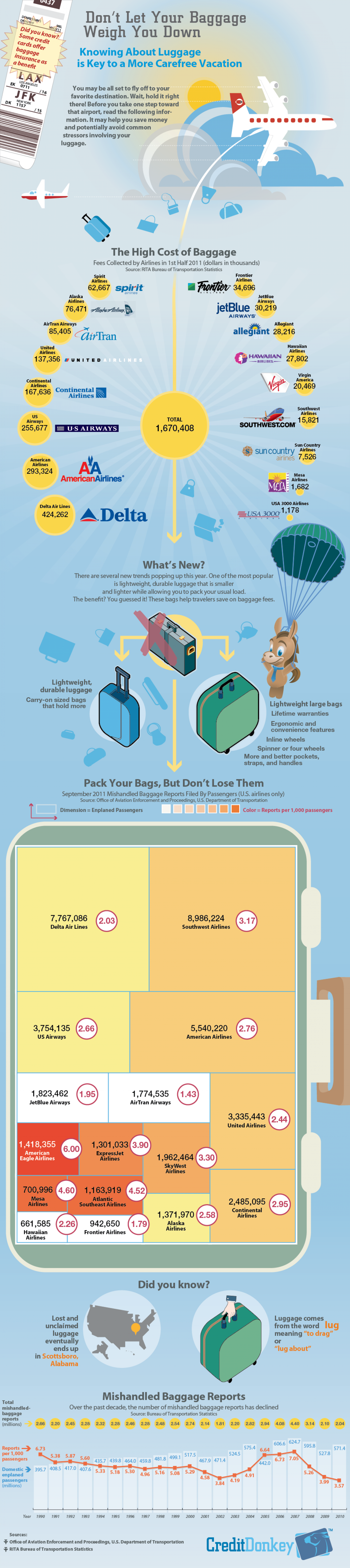 Don't Let Your Baggage Weigh You Down Infographic