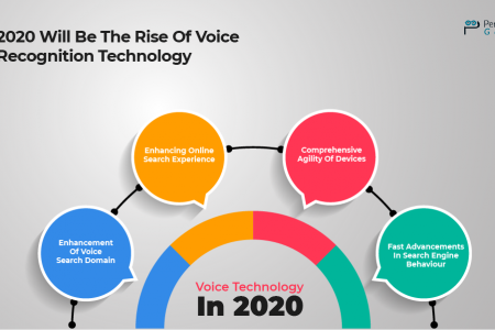 Don't Miss Out These 5 Incredible Trends On Voice Technology Infographic