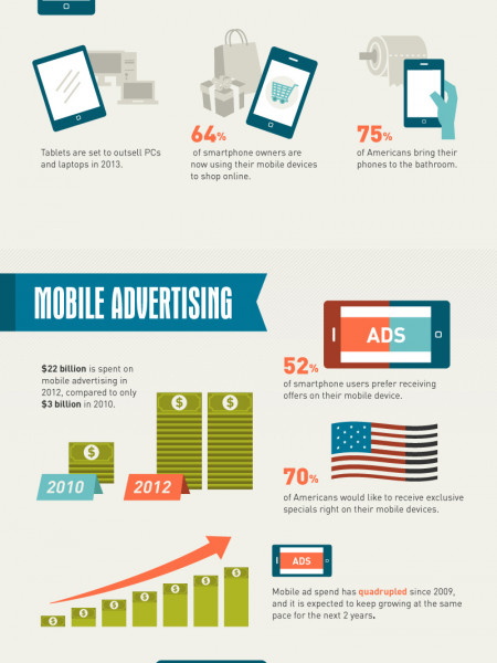 Don't Need Mobile? You're Nuts Infographic
