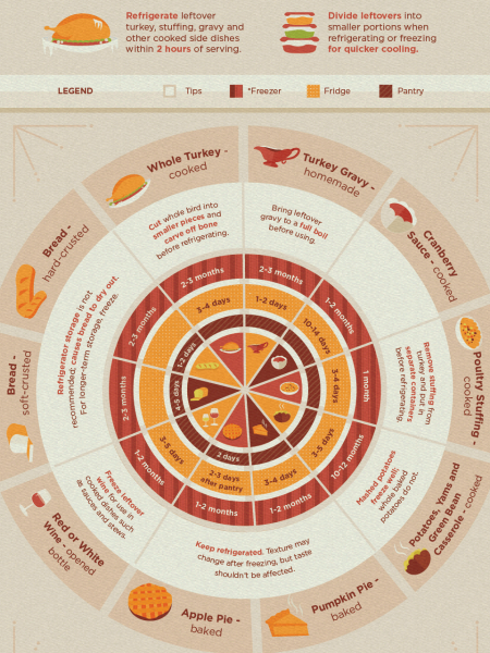 Don't Spoil Thanksgiving!  Infographic