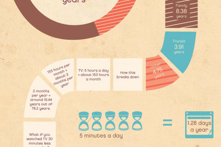 Don't Waste Your Life Infographic