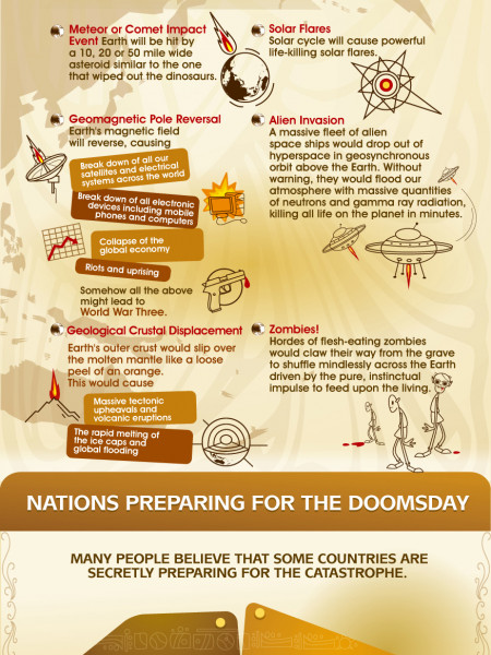 Dooms Day 2012 Infographic