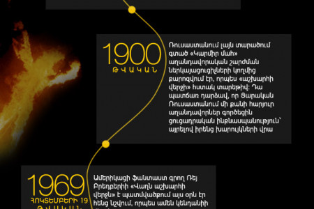 Dooms Days of the past and future. infographic Infographic