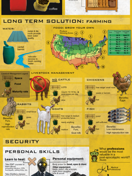 Doomsday: Would You Survive? Infographic