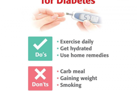 Do's And Don'ts for Diabetes | Homeocare Diabetes Infographic