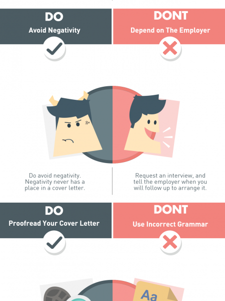 Do's and Don'ts of Cover Letter  Infographic