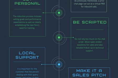 Do's and Don'ts of Live Chat Support Software Infographic