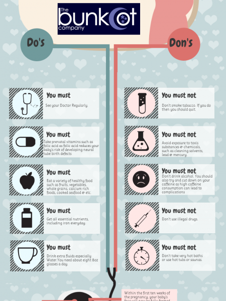 Do's and Dont's for Pregnant Mothers Infographic