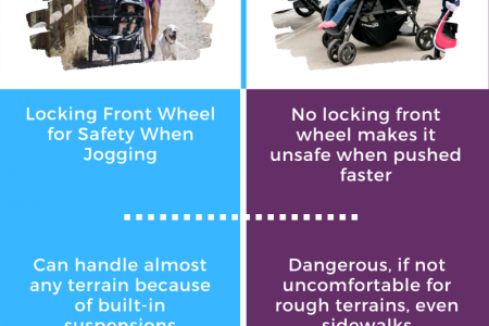 Double Jogging Strollers VS Regular ones Infographic