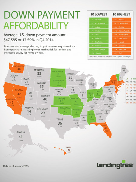 Down Payment Affordability Infographic