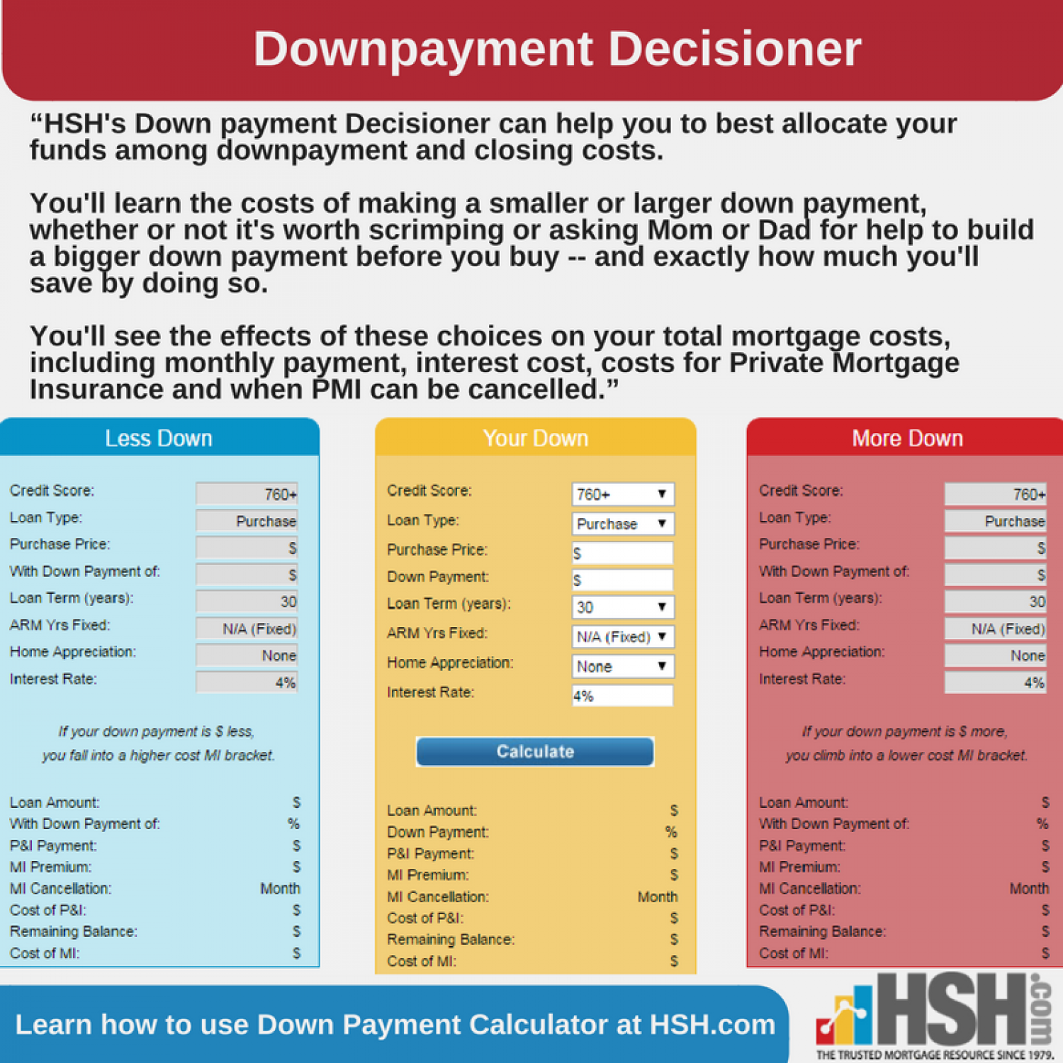 Down Payment Decisioner  Infographic