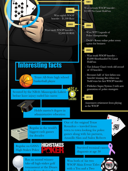 Doyle Brunson Infographic