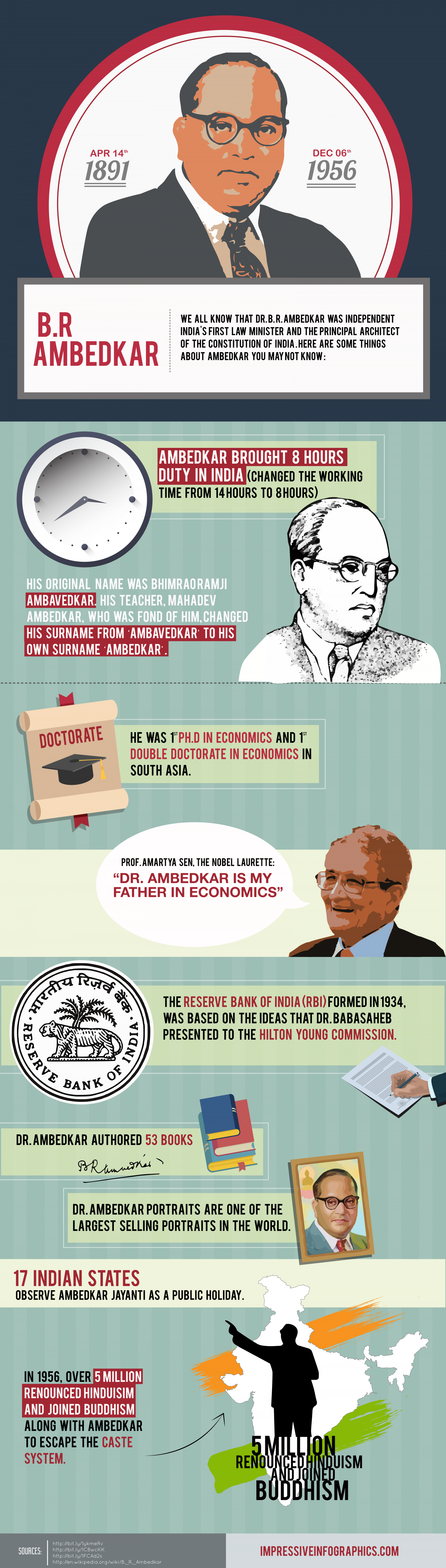 Dr. B. R Ambedkar -  The Father of Modern India Infographic