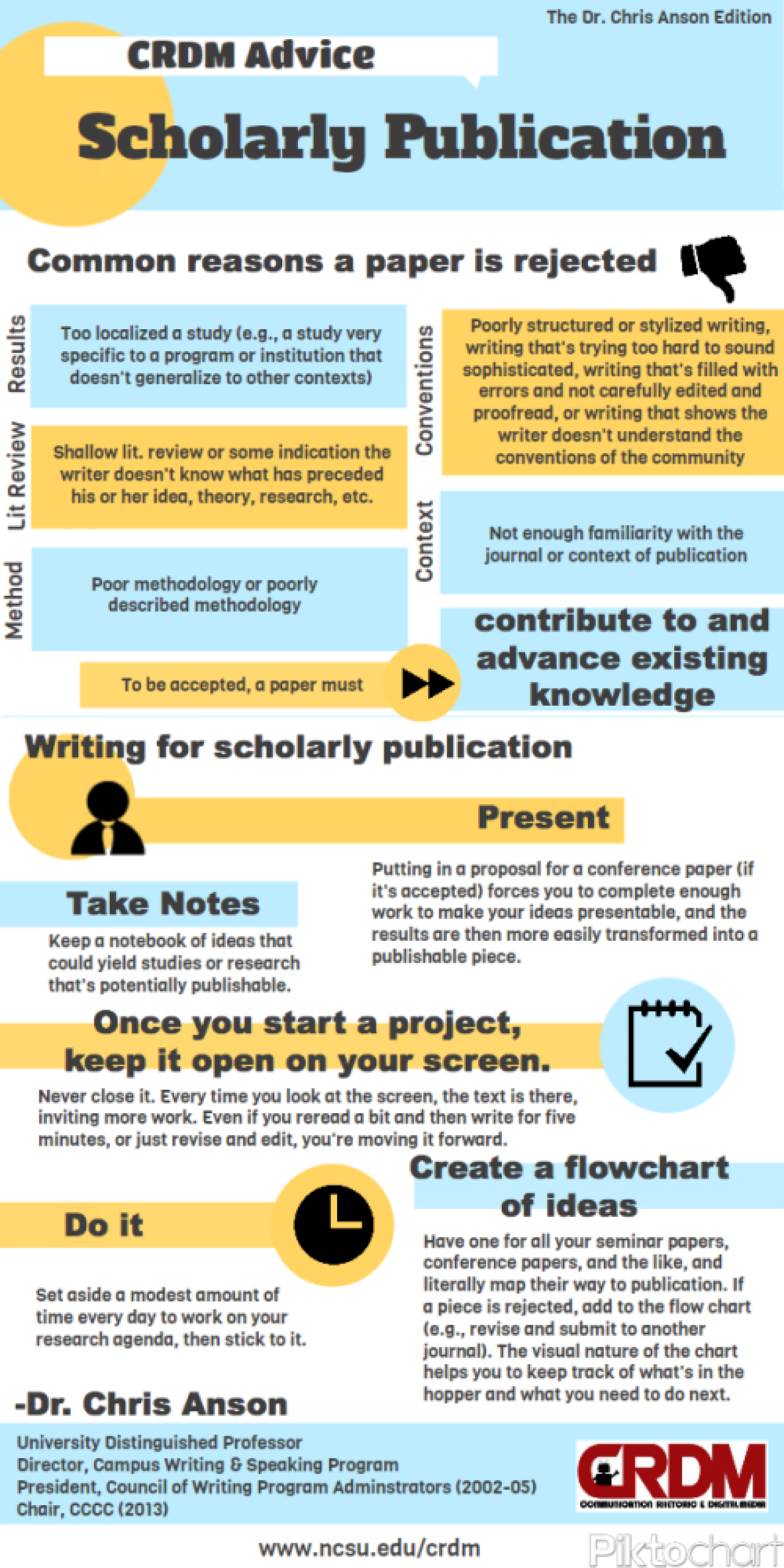 Dr. Chris Anson: How to Publish your Work Infographic