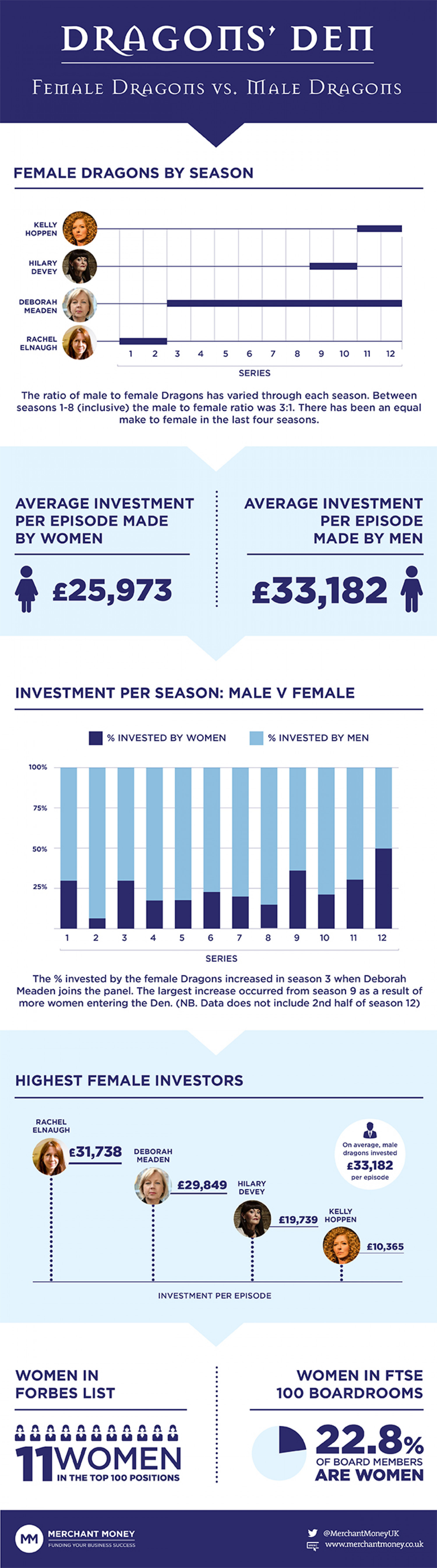 Dragons' Den: Battle of the Sexes Infographic