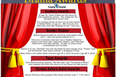 Drama Trophies Infographic