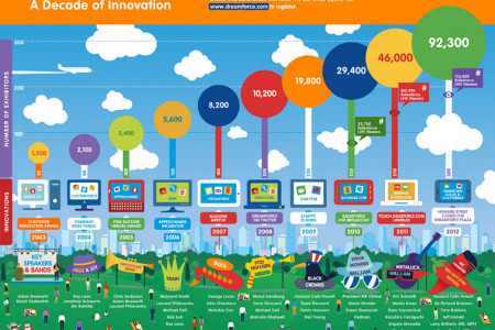 Dreamforce: A Decade of Innovation Infographic