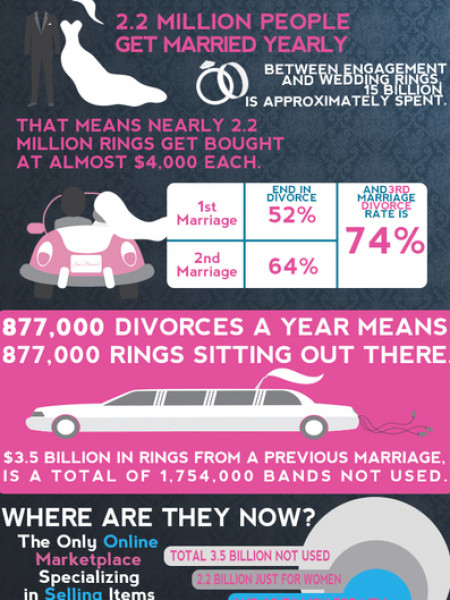 What Happens to the Ring? Infographic