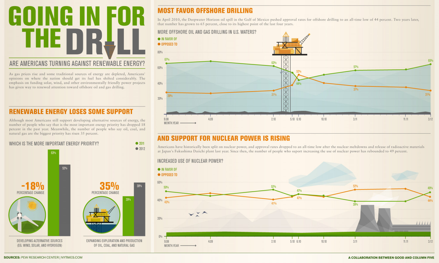 Drill Baby Drill Infographic