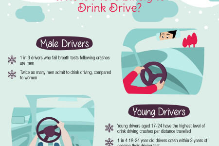 Drink Driving at Christmas in the UK Infographic