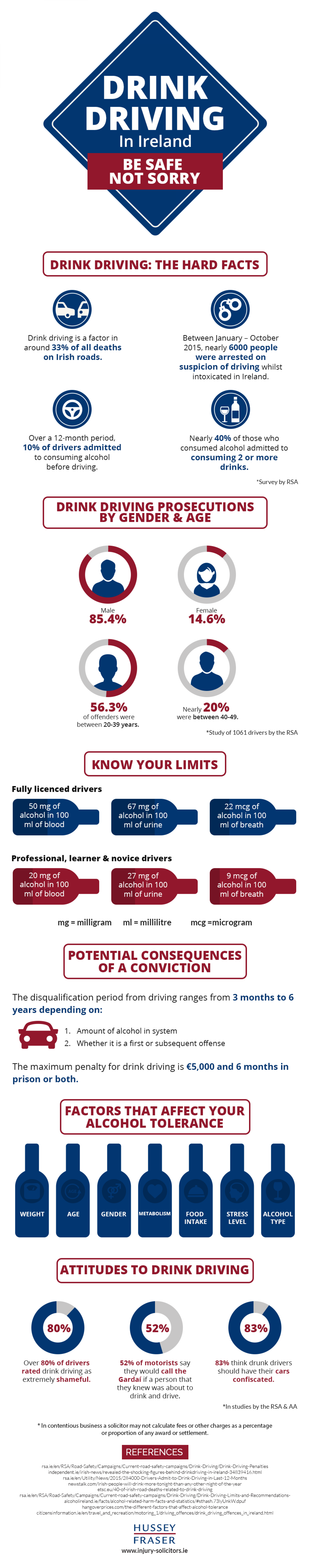 Drink Driving In Ireland : Be Safe Not Sorry Infographic