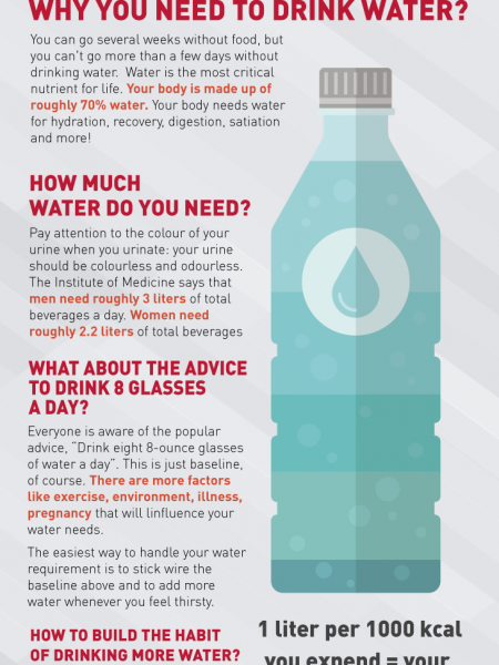 Amount Of Water You Should Drink Everyday Infographic Infographic