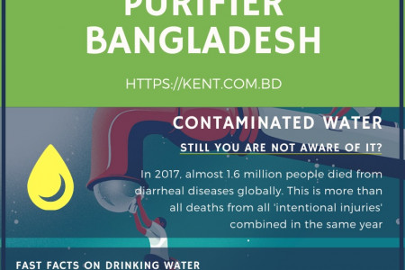 Drink Safe | KENT Water Purifier Bangladesh Infographic
