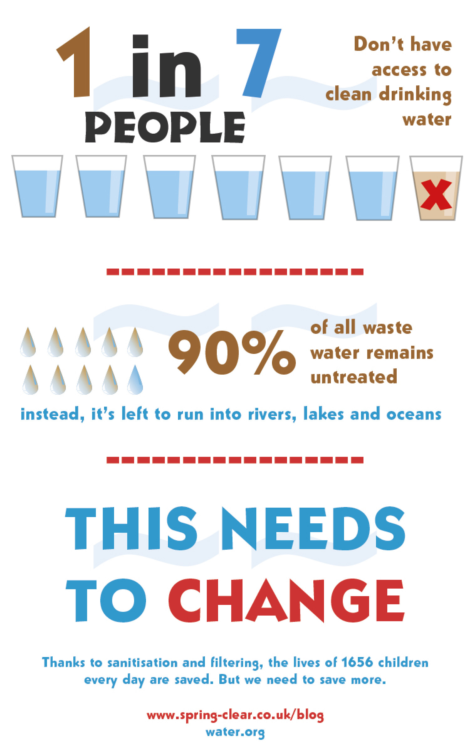 Drinking Water Infographic