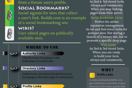Drip Feed Blasts Link Types Infographic