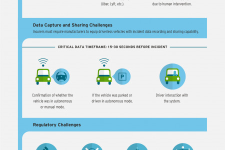 Driving Auto Claims Processing into the Driverless Era Infographic