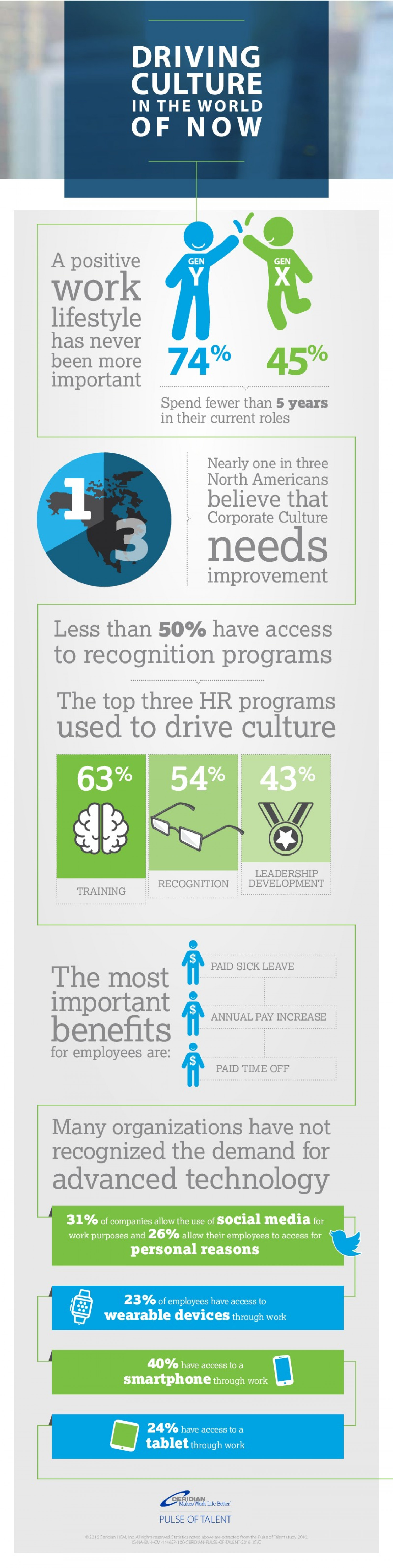 Driving Culture in the World of Now: Pulse of Talent Infographic