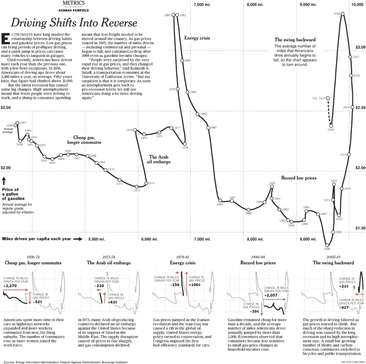 Driving Shifts Into Reverse Infographic