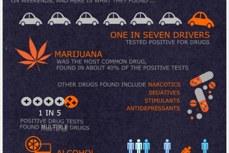 Driving Under the Influence in California Infographic