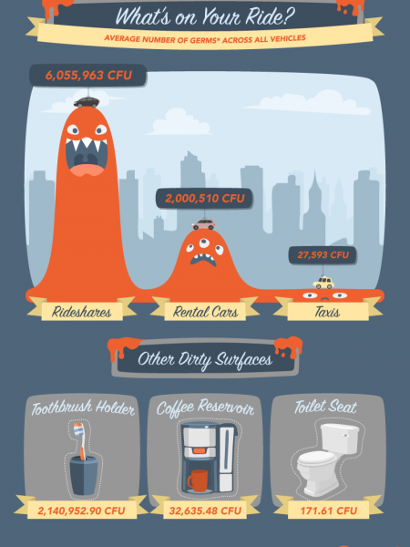 Driving With Germs Infographic