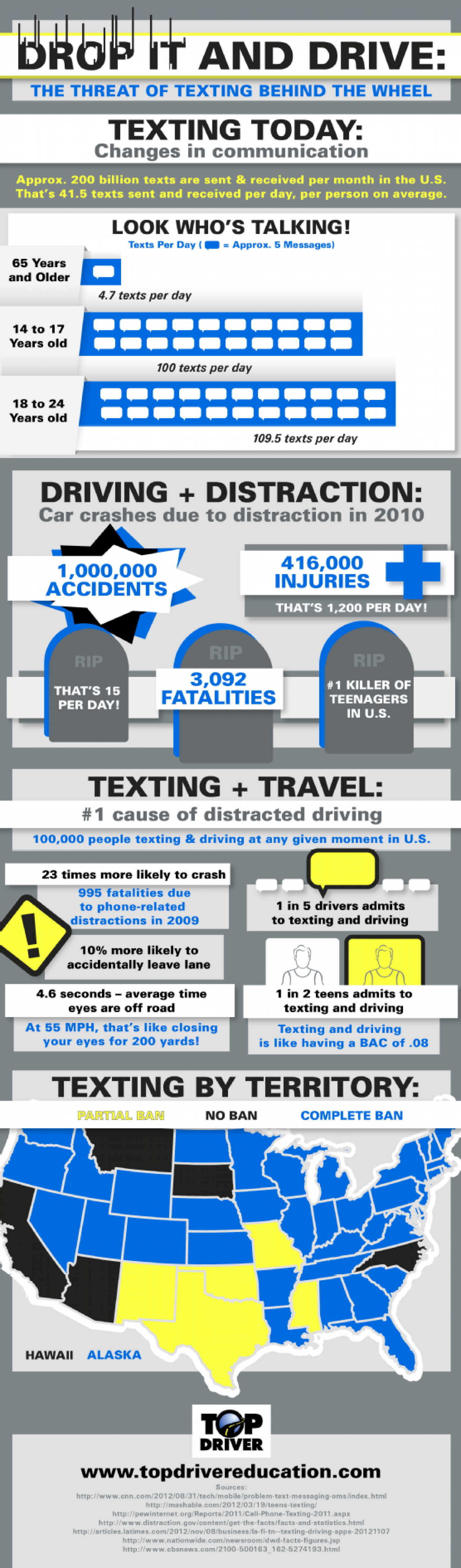 Drop It and Drive: The Threat of Texting Behind the Wheel  Infographic