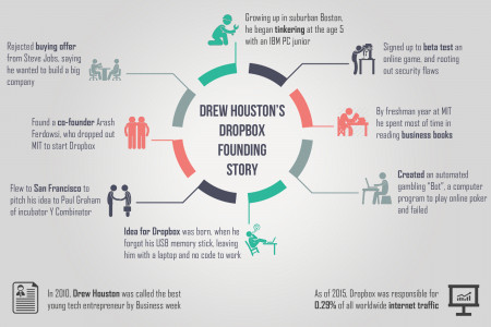 Dropbox founding story - with Drew Houston Infographic
