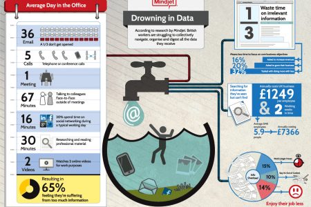 Drowning in Data Infographic